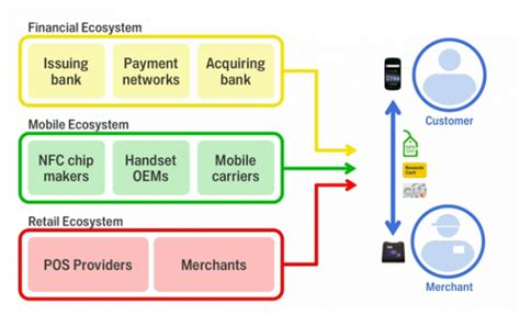 mobile payment ecosystem with wallet mobile payments era is finally here
