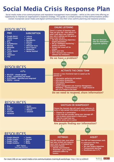 crisis card template elementi per la gestione di una crisi di comunicazione
