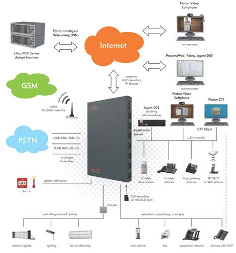 Key Control Cabinet by Platan Proxima Ip Pbx Server Broad Perspective