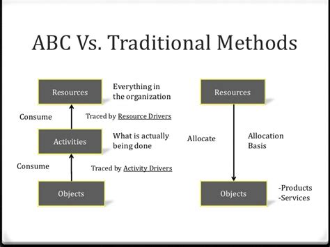 the abcs of a look at traditions in canada and around the world books activity based costing