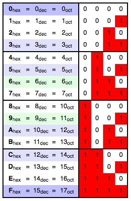 calculator hexadecimal hexadecimal calculator decimal to hex converter