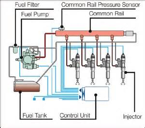 Diesel Fuel System Questions Engineering Study Materials Common Rail Type Fuel