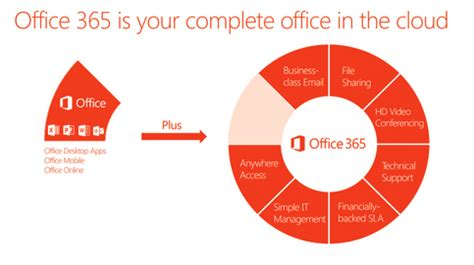 Office 365 Benefits The Benefits Of Office 365