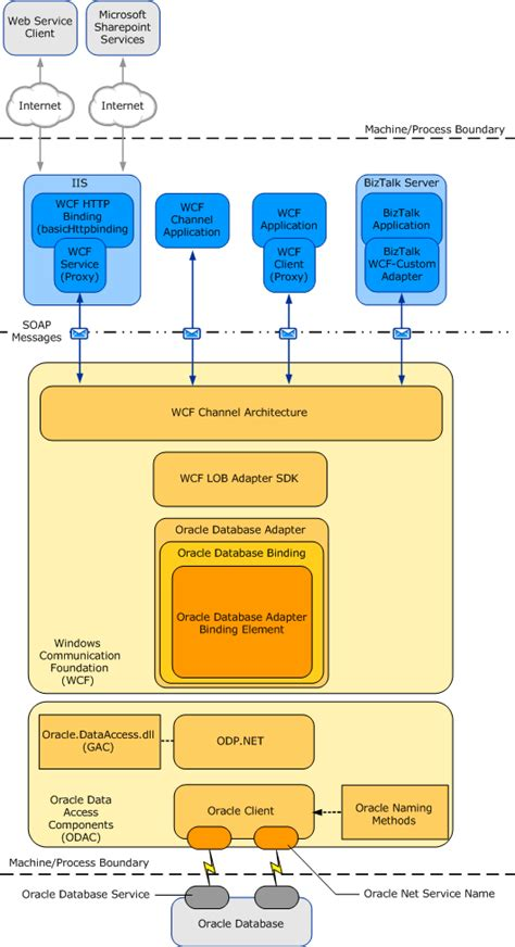 oracle 9i architecture diagram architecture overview of the biztalk adapter for oracle