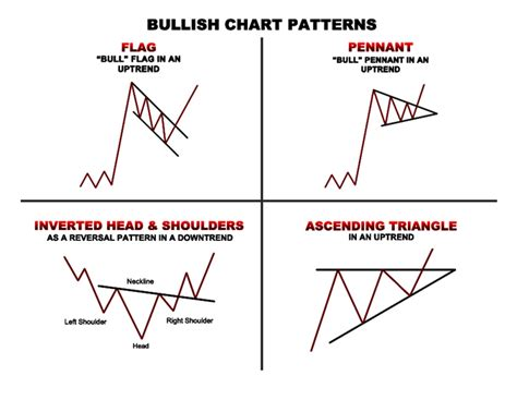 volume pattern trading getting technical mastermind traders learn to trade