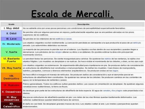 tabla de escala de sismos richter y mercalli escala de mercalli vs escala de richter cuadros