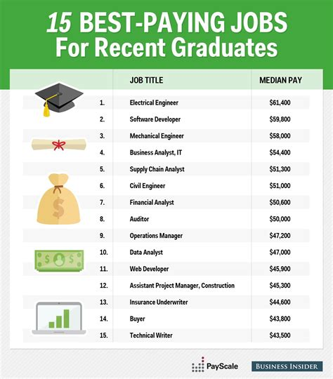 Top Mba Careers Guide by The 15 Highest Paying For Professionals