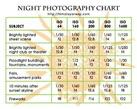 photography setting chart night photography cheat sheet photography pinterest