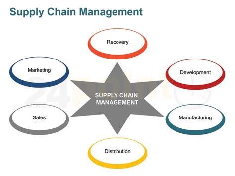Top Mba Supply Chain Management by Supply Chain Management Value Chain Slides Business