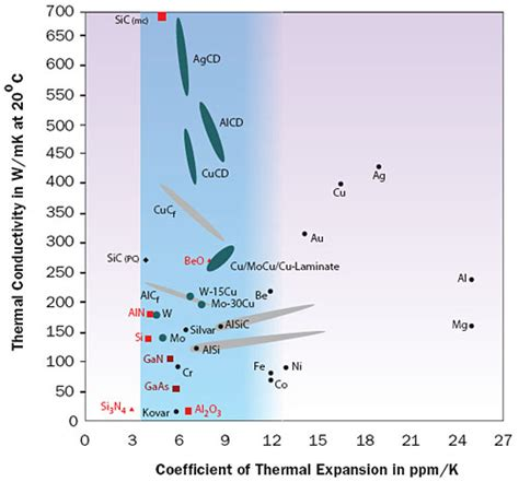 thermal conductivity of diode advanced metal composites and heat relationship electronics cooling