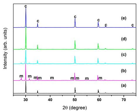 zirconia xrd pattern sensors free full text effect of bismuth oxide on the
