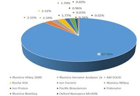 illumina shares gosreports illumina accounted for 74 of global