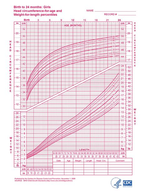 growing chart growth chart infant girl weight chart for girl weight