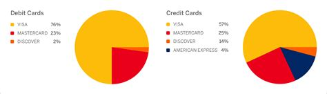 Visa Gift Card Declined - credit card vs debit card decline rates are credit cards worth the processing fees