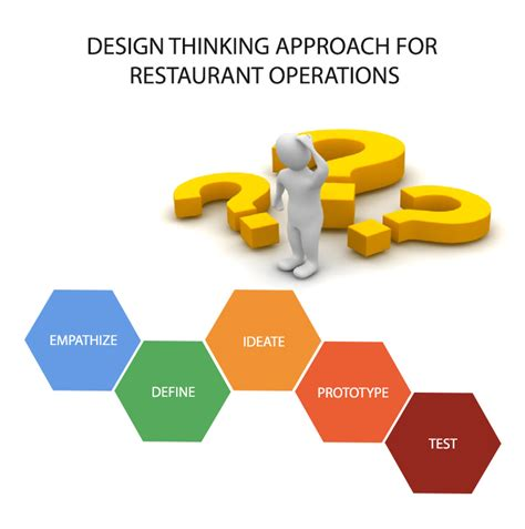design thinking operations design thinking approach for restaurant operations
