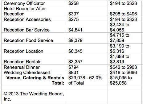 wedding budget average wedding budgets flirty fleurs the florist