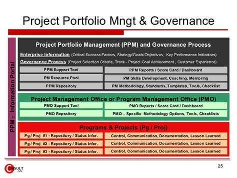 Governance Report Template Project Management Office Pmo