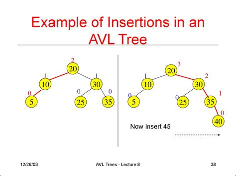Worst Running Time Of Binary Search Tree Avl Trees Lecture 8 презентация онлайн