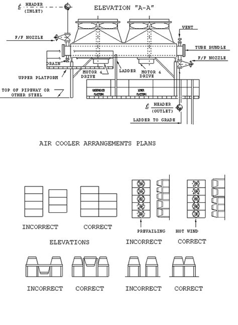 layout arrangement meaning bn ds c49 typical air fin cooler piping and data