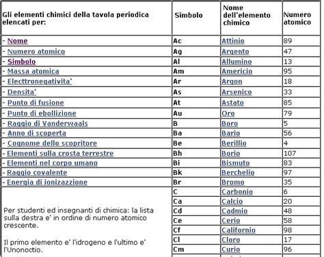 tavola elementi chimici elementi chimici tabella images
