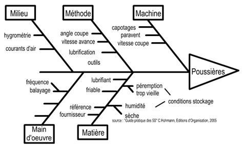 diagramme cause effet ishikawa exemple diagramme cause effet ishikawa exemple