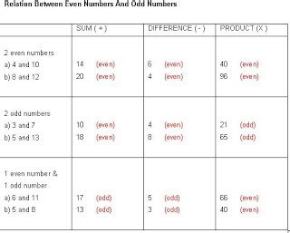 even number pattern in c visual c sles and exles number patterns and