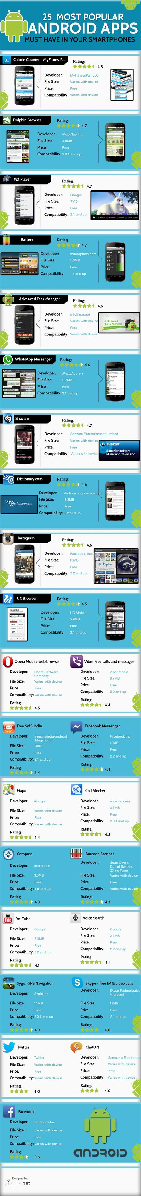 most downloaded android 25 most popular best free android apps for your smartphone