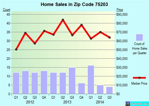 dallas tx zip code 75203 real estate home value