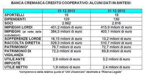cremasca credito cooperativo cremasca assemblea dei soci approvato il bilancio