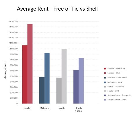 average rent 28 average rent new rental data shows the average