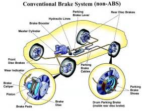 How Car Brake System Works Wsswikipages Fluid Systems