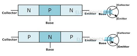 transistor unterschied pnp npn working of transistor as a switch npn and pnp transistors