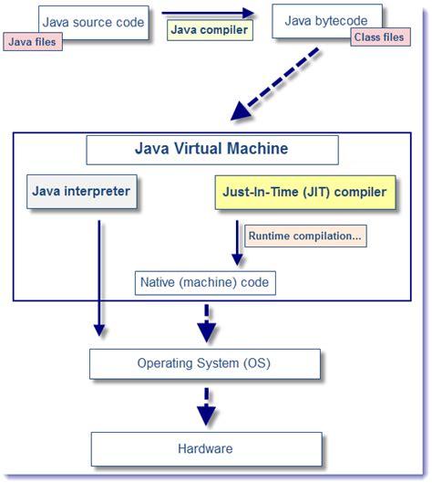 Pattern Optimization Java | java performance optimization dzone refcardz