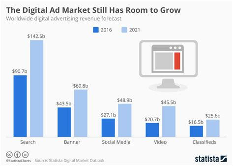 digital persuasion sell smarter in the modern marketplace books chart the digital ad market still has room to grow statista