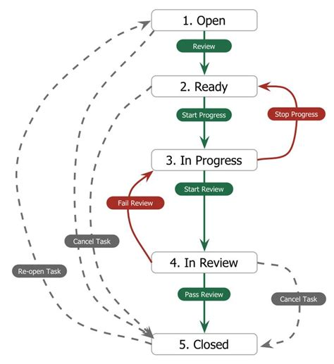 sdlc workflow 18 best sdlc workflow ideas images on software