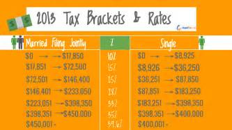 2015 Tax Tables Irs What S My Filing Status And Tax Rates For 2014 Tax Season