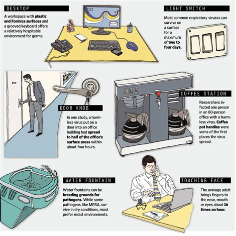 Office Desk Germs Germs At The Office Are Often Found On Keyboards And At