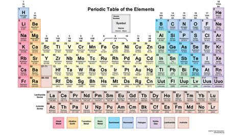 Updated Periodic Table by Periodic Table 2016 New Elements List Pdf