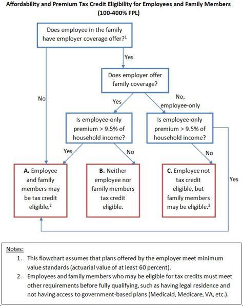 income tax flowchart income tax flowchart create a flowchart