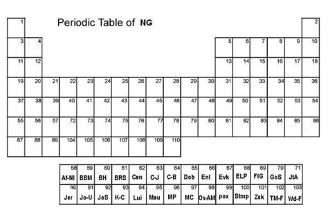 printable periodic table empty 11 best images of periodic table blank worksheet