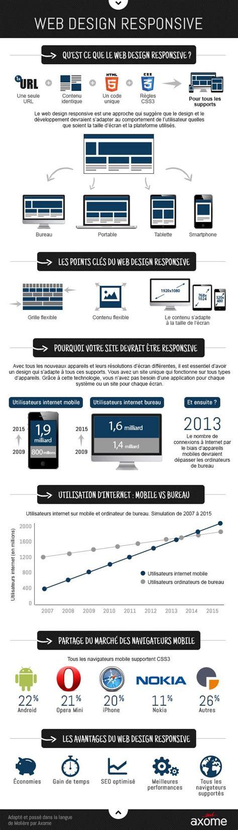responsive layout definition 24 best ergonomie web conception web le mobile images