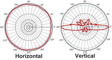 Diskon L Hyperlink Hg2415u Pro Antena Omni 15dbi 2 4ghz antena omnidireccional hyperlink de 15 dbi hg2415u pro
