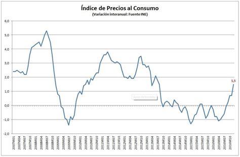 subida ipc 2016 para pensiones alimenticias subida arrendamientos ipc 2016 subida del ipc 2016