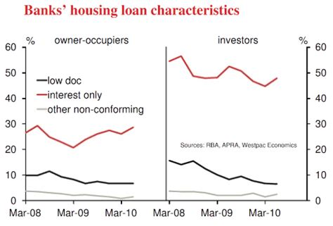 westpac housing loans westpac housing loan 28 images westpac slashes its fixed loan interest rates the