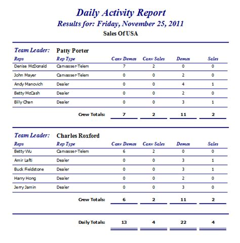 post activity report sle sle of daily report of activities 28 images 7 daily