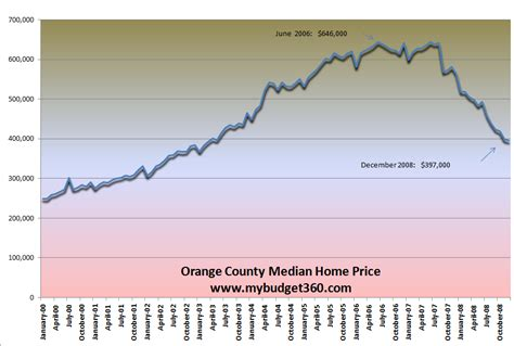 the housing value of every county in the u s metrocosm orange county jobs the real oc companies cutting jobs