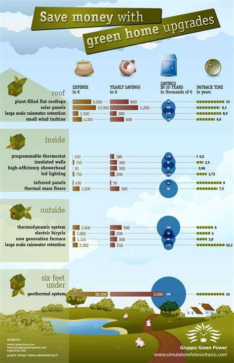 ways to go green at home infographic zen of zada 47 best infographics energy education images on pinterest