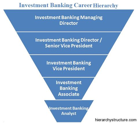 Mba Rankings Investment Banking by Investment Banking Career Hierarchy Titles Hierarchy
