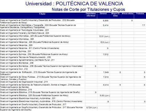 notas de corte upv universidad polit 233 cnica de valencia wikingenieros