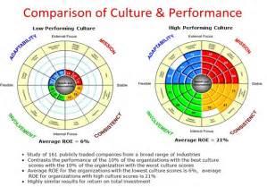 Organizational Culture Assessment Instrument Template by Organizational Culture Assessment Tools Free